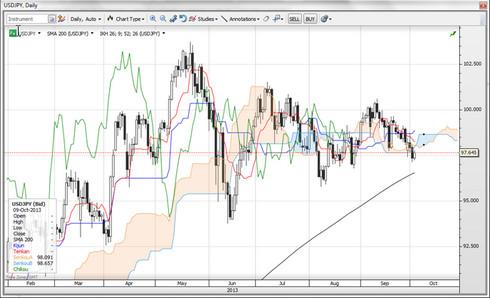 движения валютного рынка