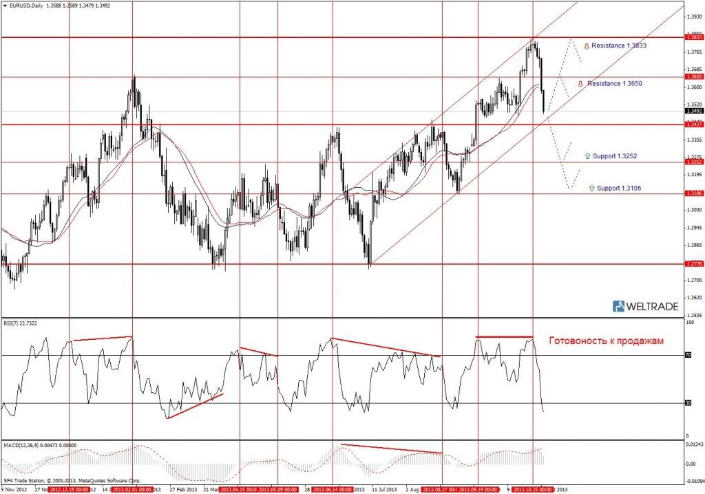 Прогноз по EUR/USD на неделю (04.11.13 - 08.11.13) - дневной график (D1)