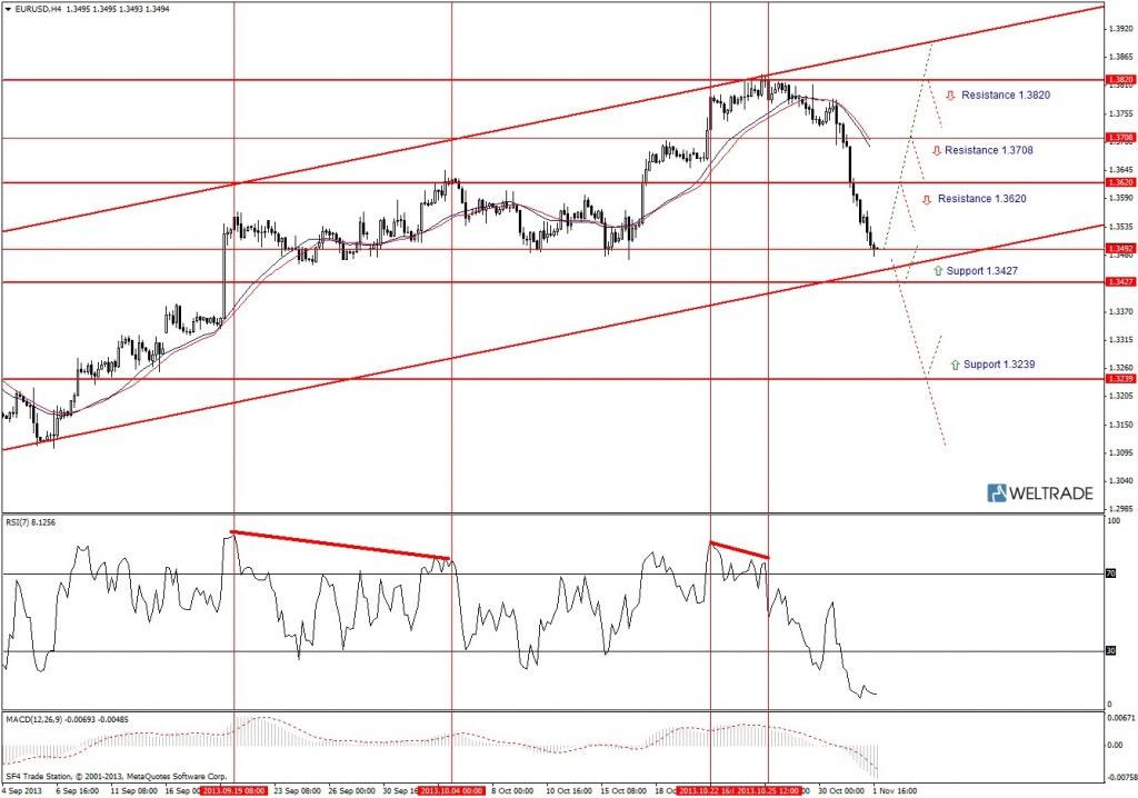 Прогноз по EUR/USD на неделю (04.11.13 - 08.11.13) - четырех часовой график (H4)