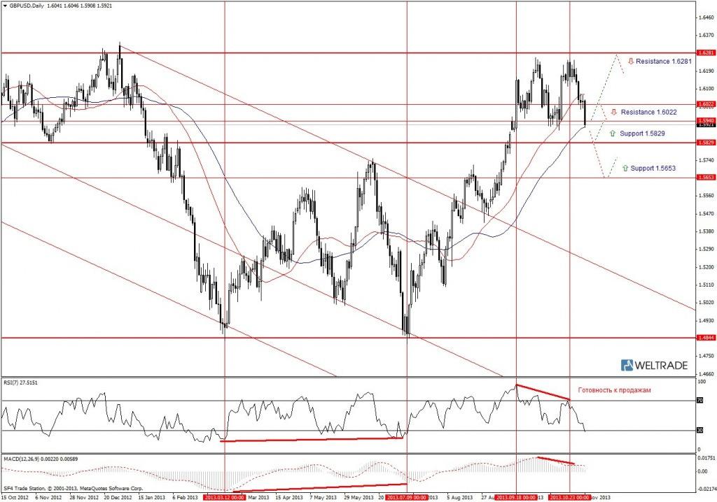 Прогноз по GBP/USD на неделю (04.11.13 - 08.11.13) - дневной график (D1)