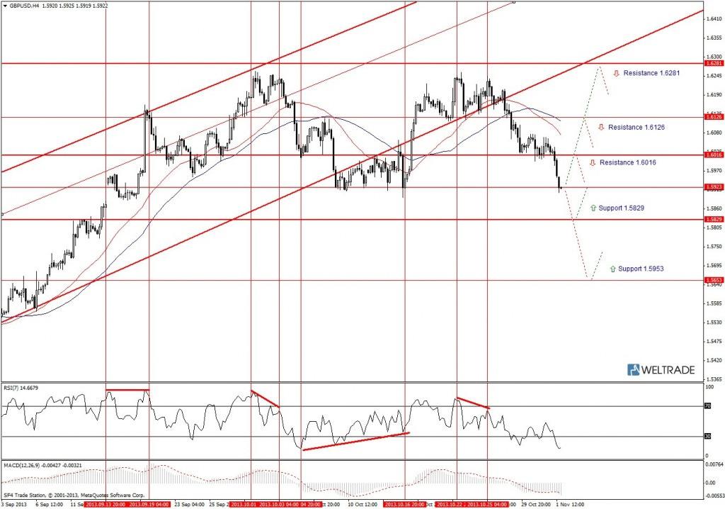 Прогноз по GBP/USD на неделю (04.11.13 - 08.11.13) - четырех часовой график (H4)