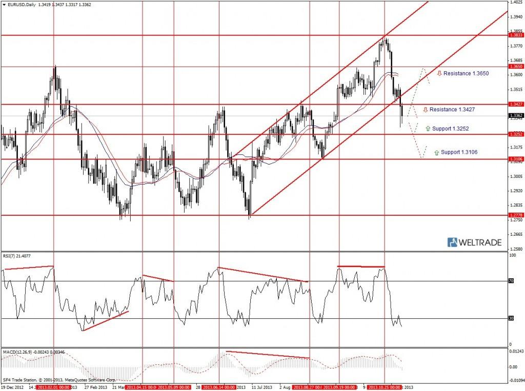 Прогноз по EUR/USD на неделю (11.11.13 - 15.11.13) - дневной график (D1)
