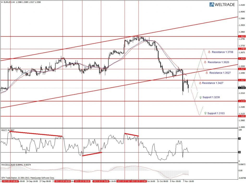 Прогноз по EUR/USD на неделю (11.11.13 - 15.11.13) - четырех часовой график (H4)