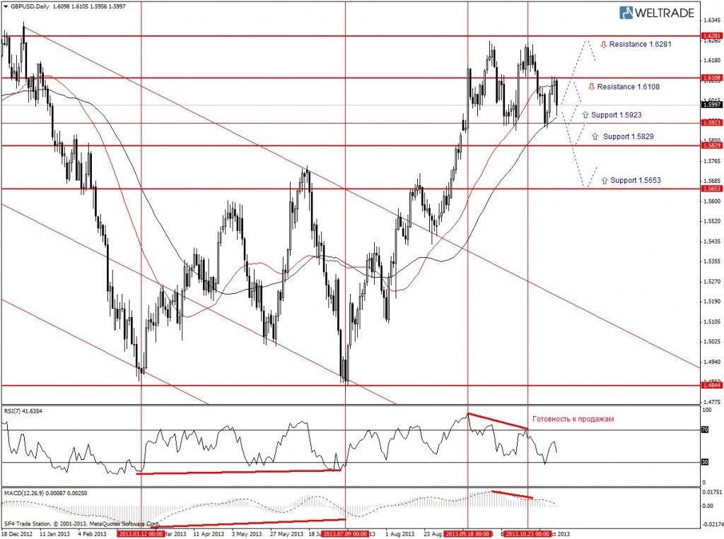 Прогноз по GBP/USD на неделю (11.11.13 - 15.11.13) - дневной график (D1)