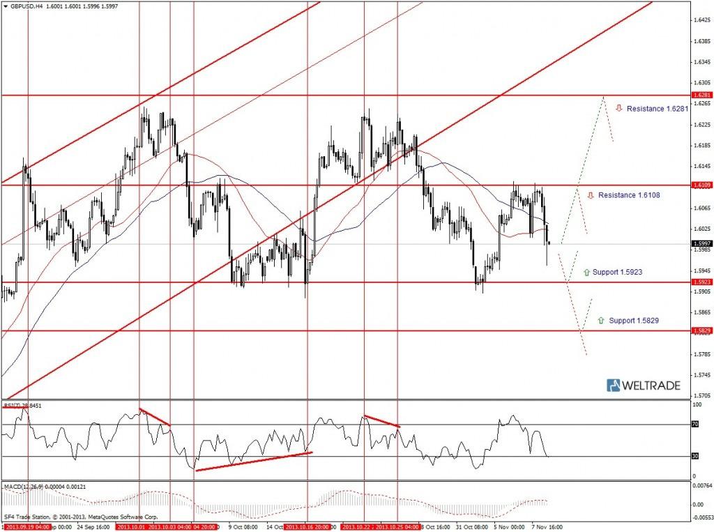 Прогноз по GBP/USD на неделю (11.11.13 - 15.11.13) - четырех часовой график (H4)