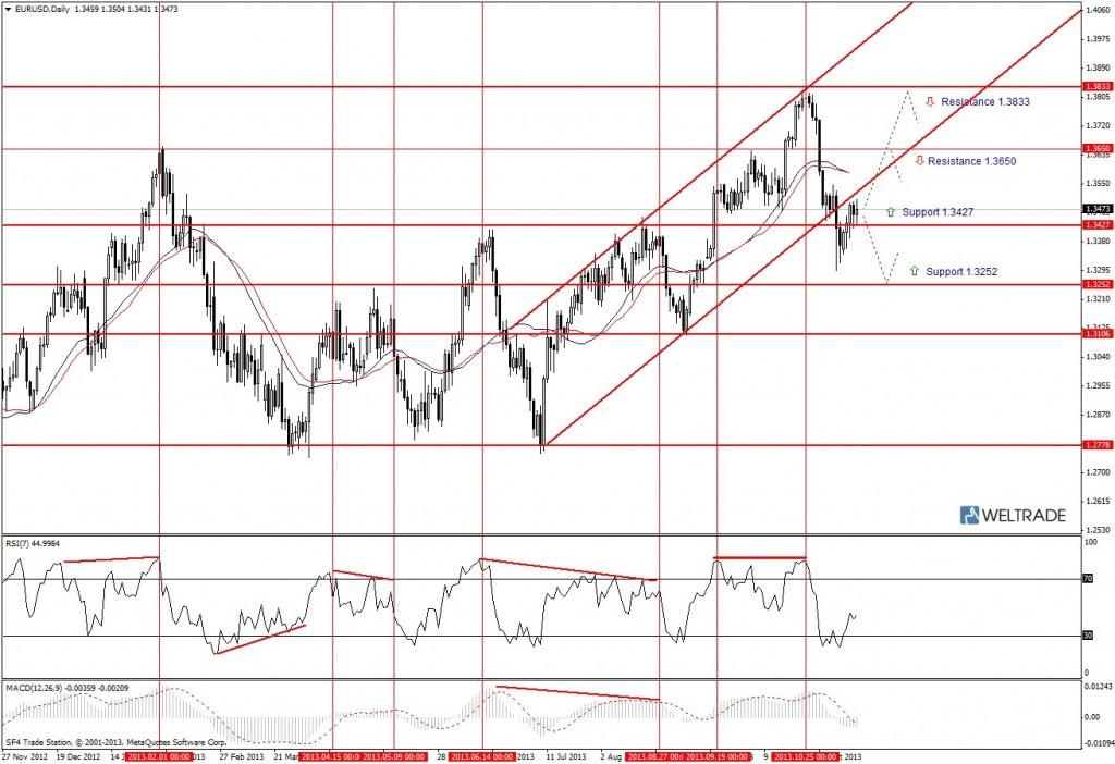 Прогноз по EUR/USD на неделю (18.11.13 - 22.11.13) - дневной график (D1)
