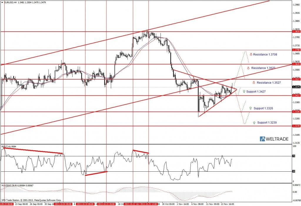 Прогноз по EUR/USD на неделю (18.11.13 - 22.11.13) - четырех часовой график (H4)