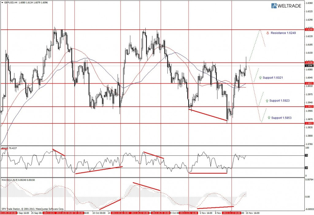 Прогноз по GBP/USD на неделю (18.11.13 - 22.11.13) - четырех часовой график (H4)