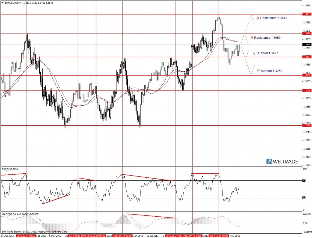 Прогноз по EUR/USD на неделю (25.11.13 - 29.11.13) - дневной график (D1)