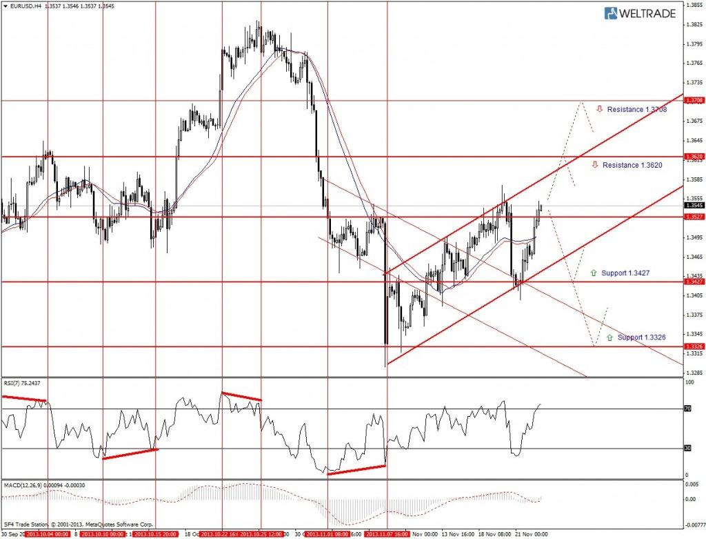 Прогноз по EUR/USD на неделю (25.11.13 - 29.11.13) - четырех часовой график (H4)