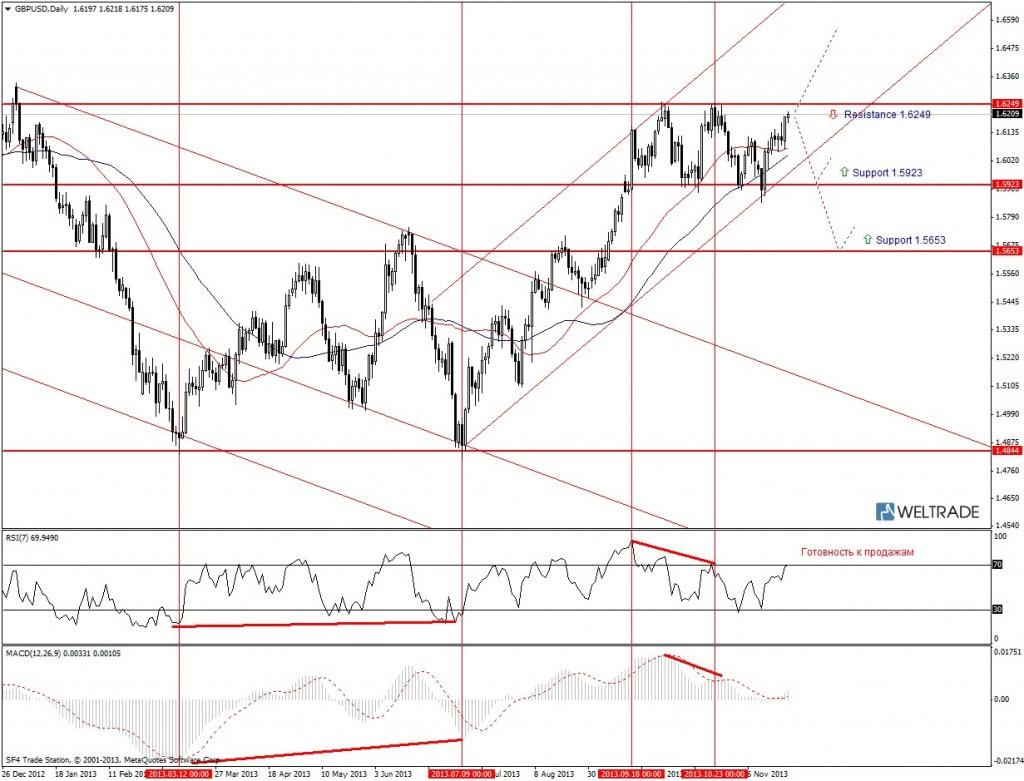 Прогноз по GBP/USD на неделю (25.11.13 - 29.11.13) - дневной график (D1)