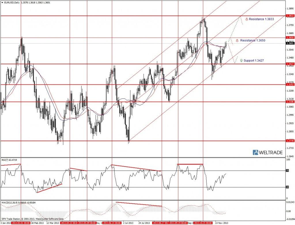 Прогноз по EUR/USD на неделю (02.12.13 - 06.12.13) - дневной график (D1)