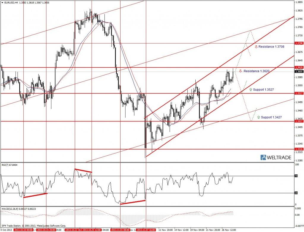 Прогноз по EUR/USD на неделю (02.12.13 - 06.12.13) - четырех часовой график (H4)