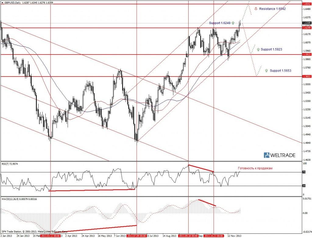 Прогноз по GBP/USD на неделю (02.12.13 - 06.12.13) - дневной график (D1)