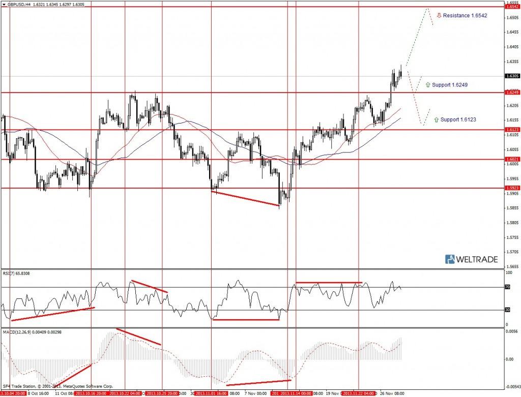 Прогноз по GBP/USD на неделю (02.12.13 - 06.12.13) - четырех часовой график (H4)