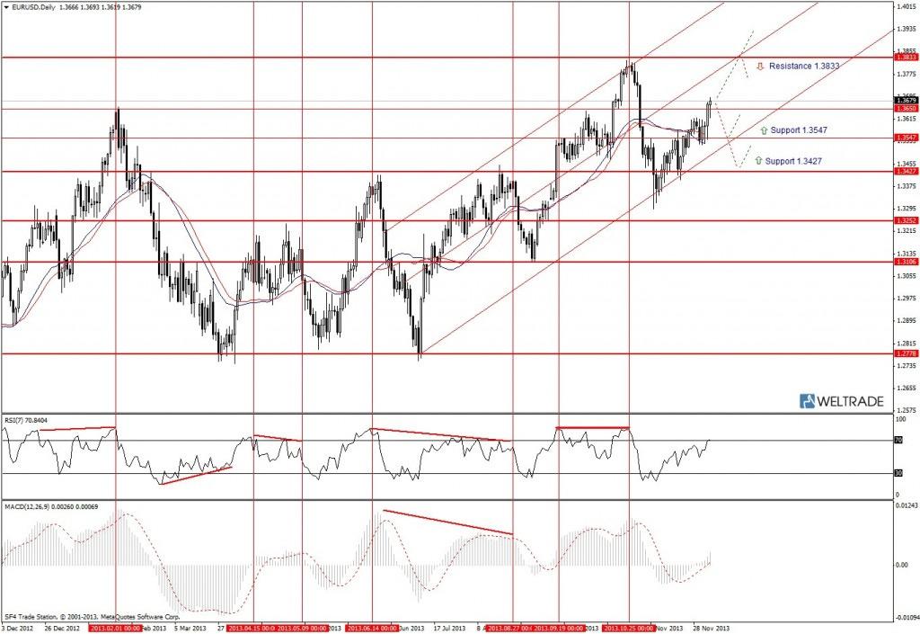 Прогноз по EUR/USD на неделю (09.12.13 - 13.12.13) - дневной график (D1)