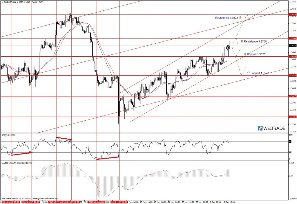 Прогноз по EUR/USD на неделю (09.12.13 - 13.12.13) - четырех часовой график (H4)