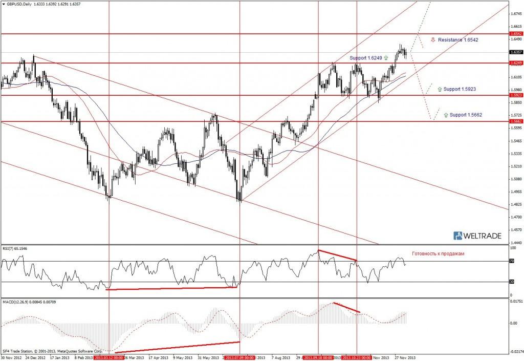 Прогноз по GBP/USD на неделю (09.12.13 - 13.12.13) - дневной график (D1)
