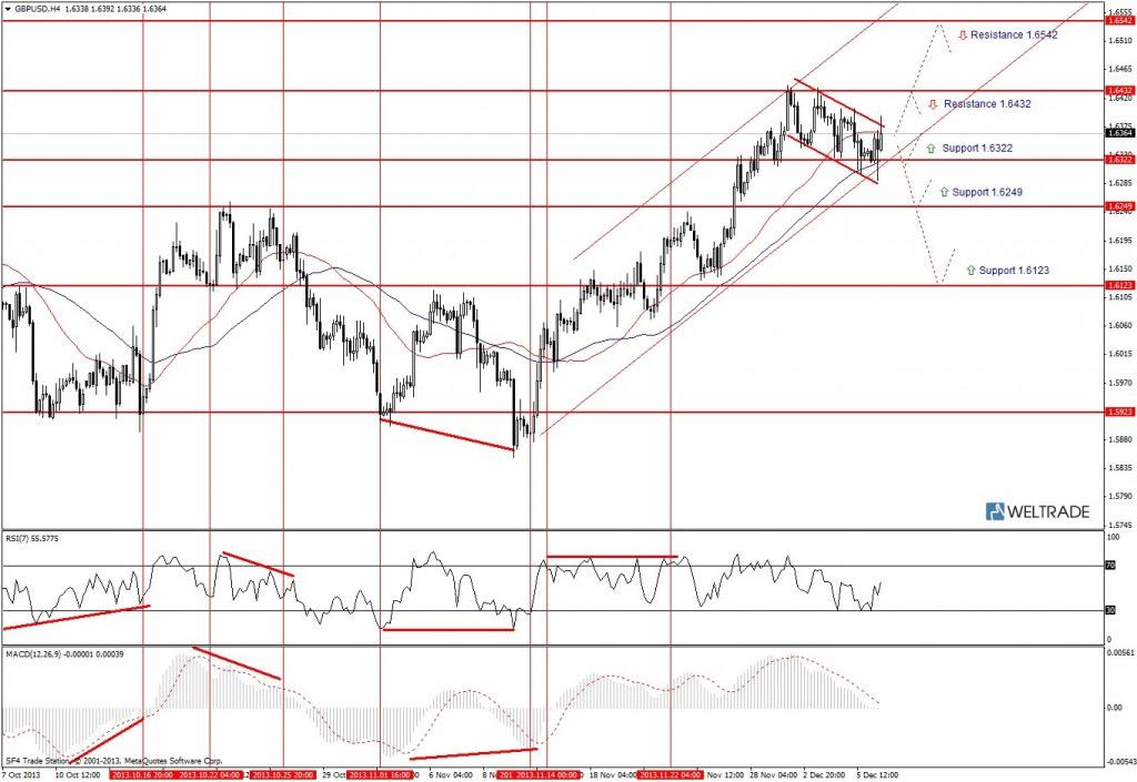 Прогноз по GBP/USD на неделю (09.12.13 - 13.12.13) - четырех часовой график (H4)