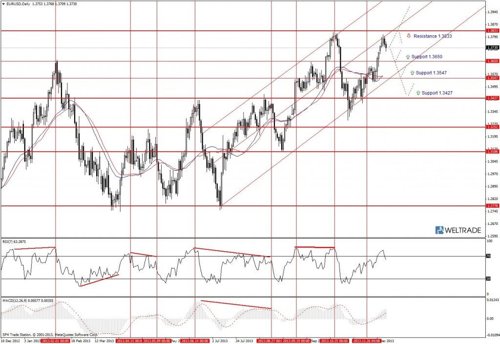 Прогноз по EUR/USD на неделю (16.12.13 - 20.12.13) - дневной график (D1)