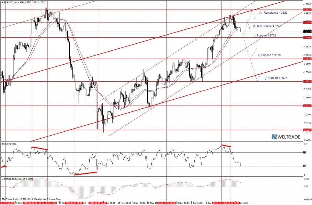 Прогноз по EUR/USD на неделю (16.12.13 - 20.12.13) - четырех часовой график (H4)
