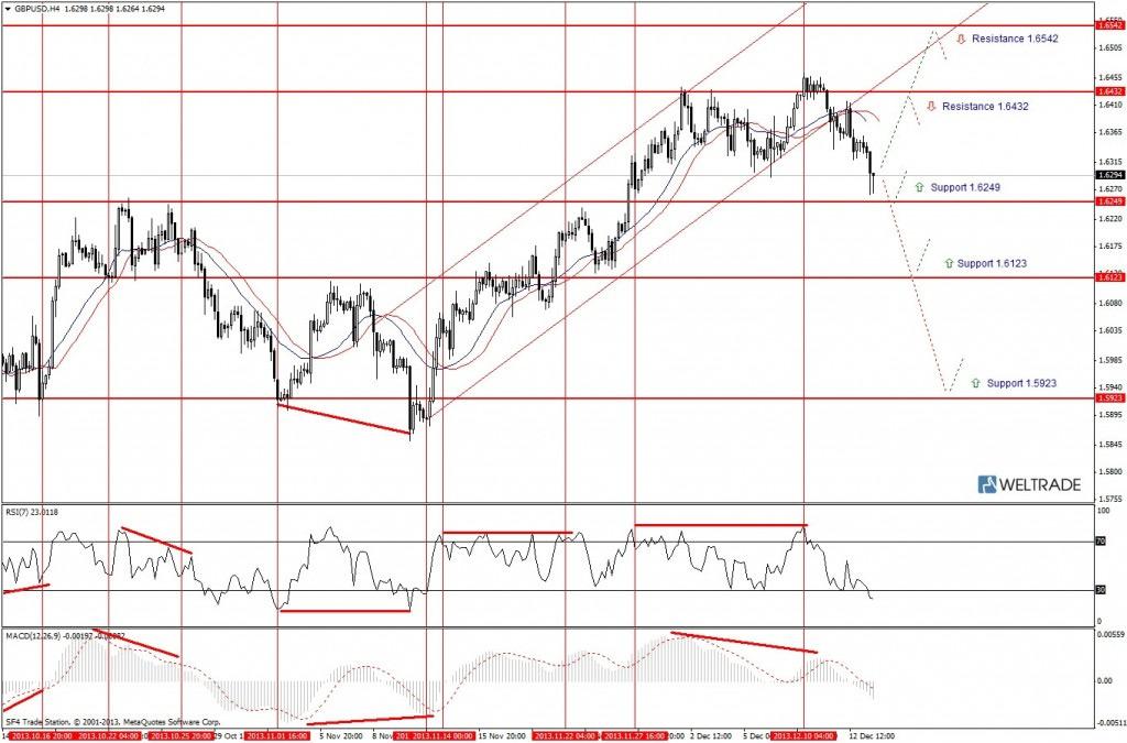 Прогноз по GBP/USD на неделю (16.12.13 - 20.12.13) - четырех часовой график (H4)