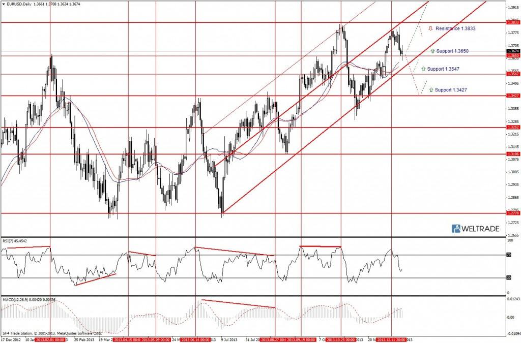 Прогноз по EUR/USD на неделю (23.12.13 - 27.12.13) - дневной график (D1)