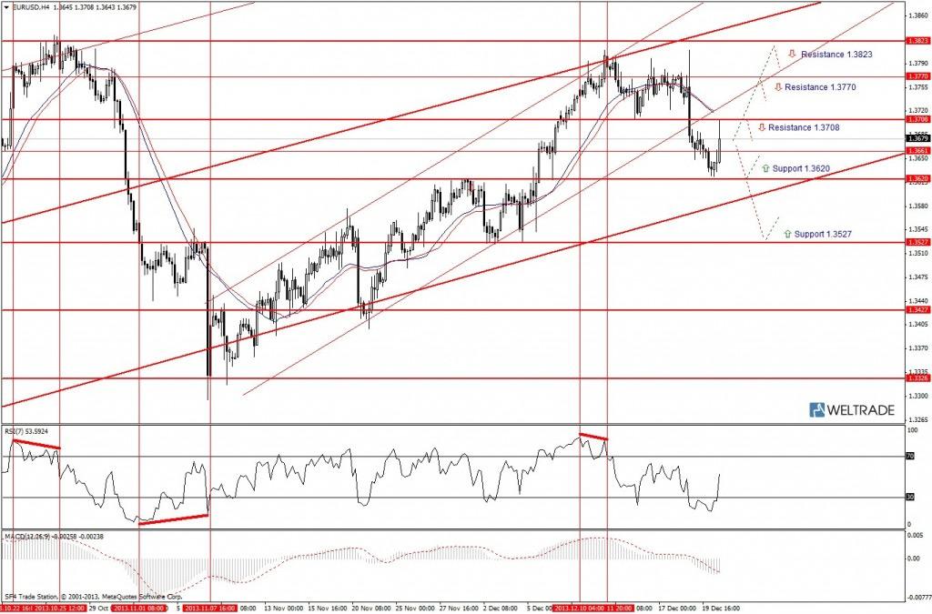 Прогноз по EUR/USD на неделю (23.12.13 - 27.12.13) - четырех часовой график (H4)