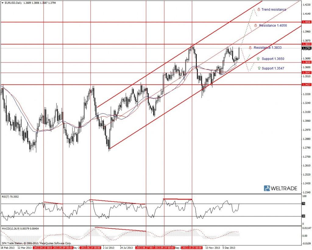 Прогноз по EUR/USD на неделю (30.12.13 - 03.01.14) - дневной график (D1)