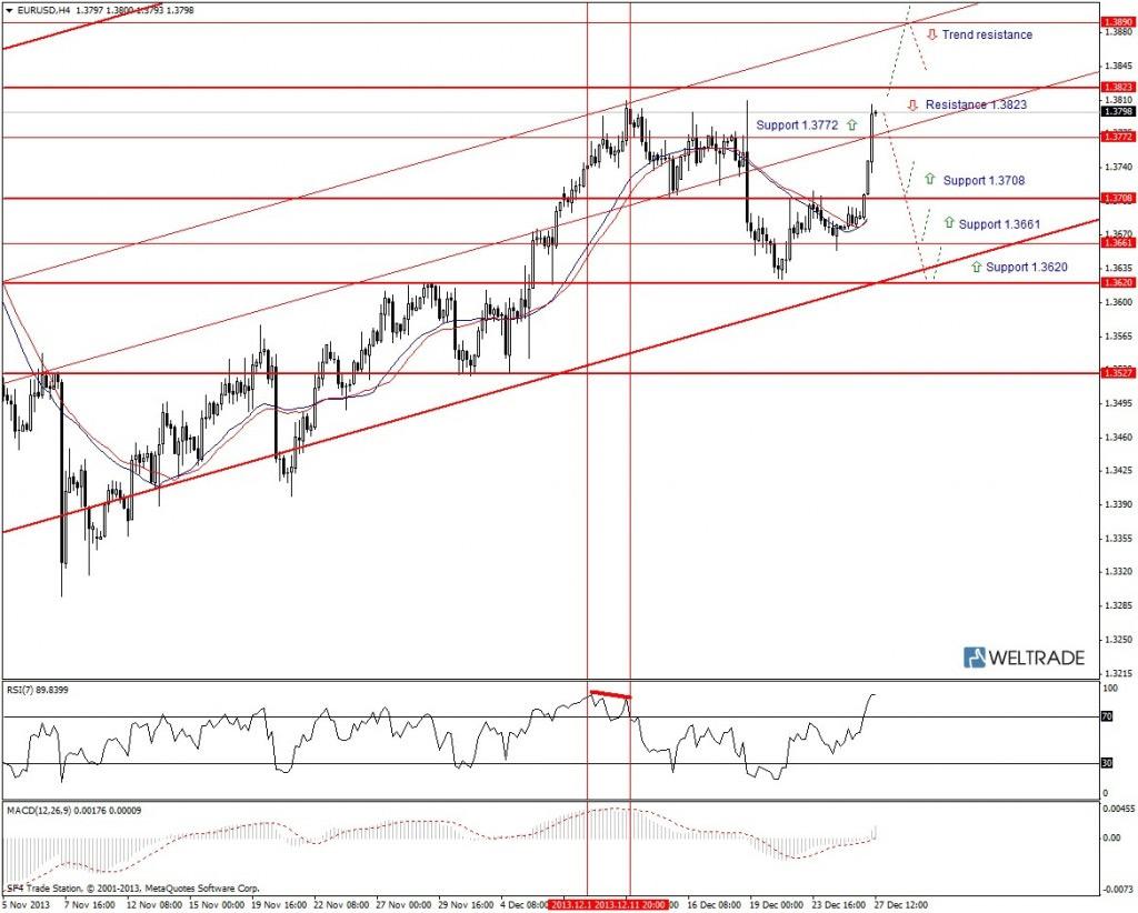 Прогноз по EUR/USD на неделю (30.12.13 - 03.01.14) - четырех часовой график (H4)