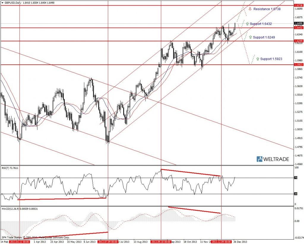 Прогноз по GBP/USD на неделю (30.12.13 - 03.01.14) - дневной график (D1)