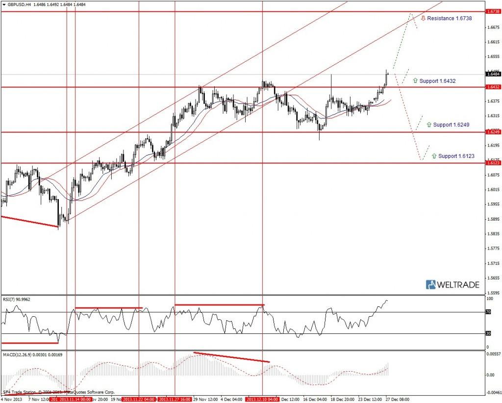 Прогноз по GBP/USD на неделю (30.12.13 - 03.01.14) - четырех часовой график (H4)