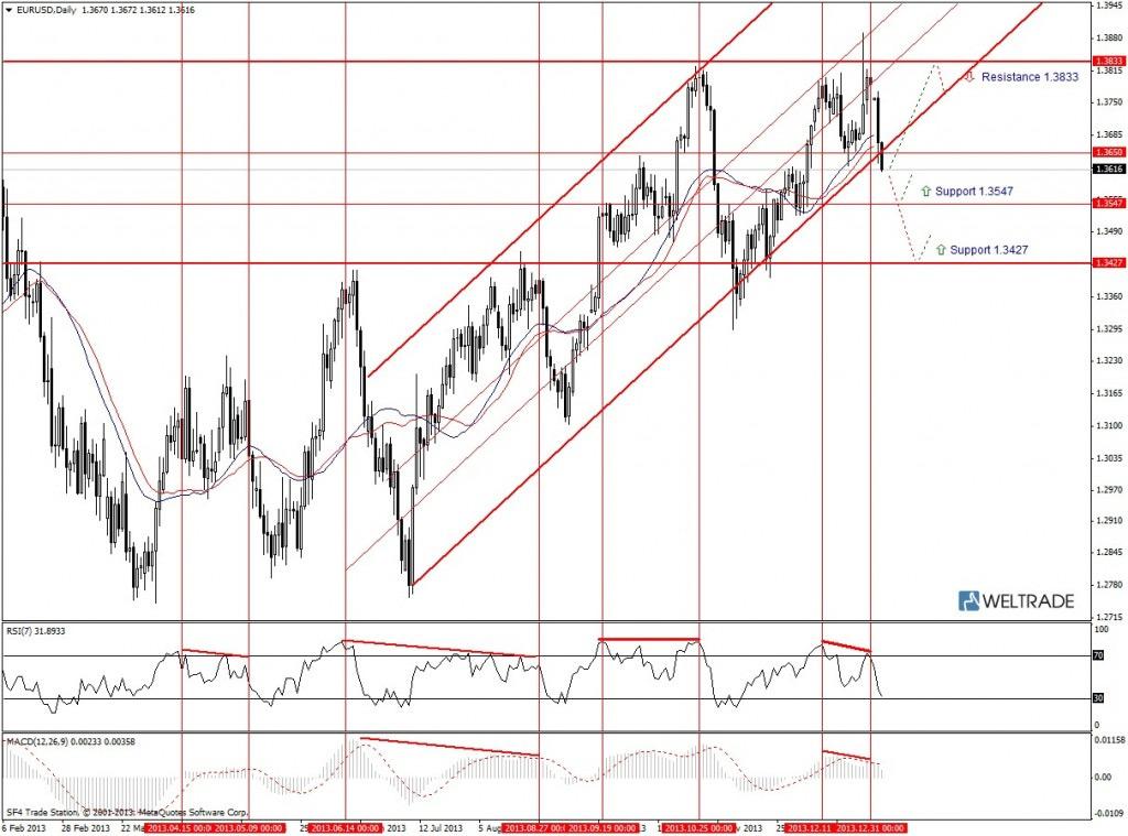 Прогноз по EUR/USD на неделю (06.01.14 - 10.01.14) - дневной график (D1)