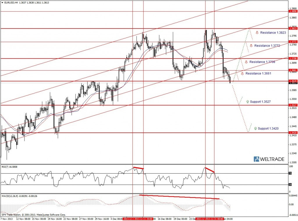 Прогноз по EUR/USD на неделю (06.01.14 - 10.01.14) - четырех часовой график (H4)