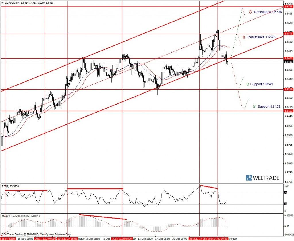 Прогноз по GBP/USD на неделю (06.01.14 - 10.01.14) - четырех часовой график (H4)