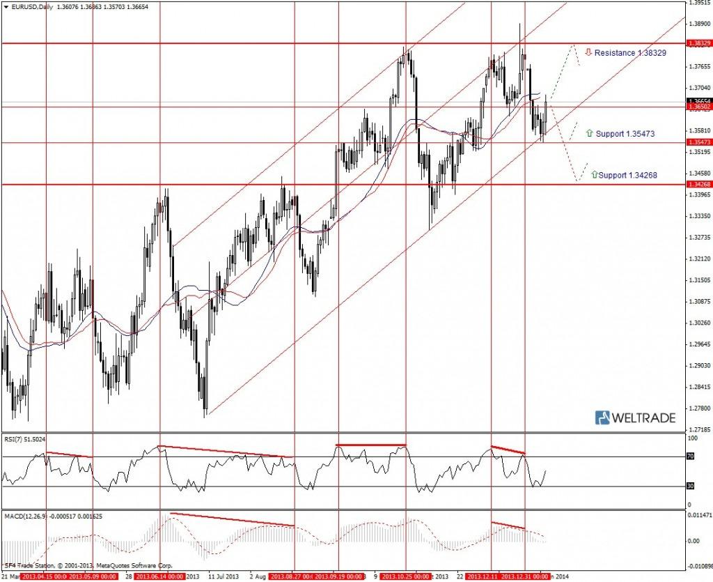 Прогноз по EUR/USD на неделю (13.01.14 - 17.01.14) - дневной график (D1)