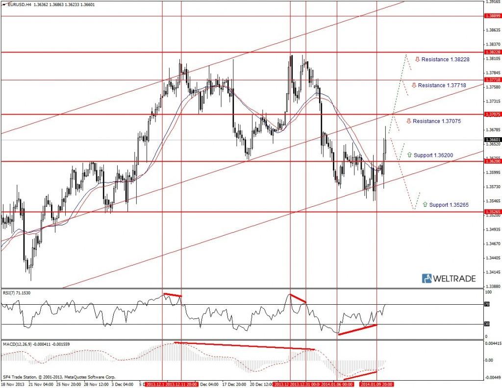 Прогноз по EUR/USD на неделю (13.01.14 - 17.01.14) - четырех часовой график (H4)