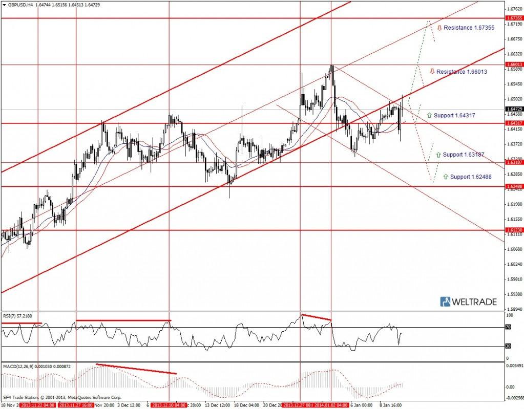 Прогноз по GBP/USD на неделю (13.01.14 - 17.01.14) - четырех часовой график (H4)