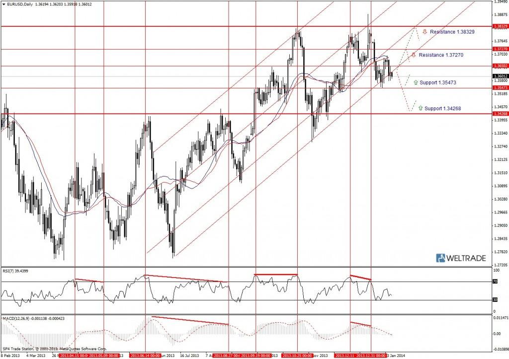 Прогноз по EUR/USD на неделю (20.01.14 - 24.01.14) - дневной график (D1)