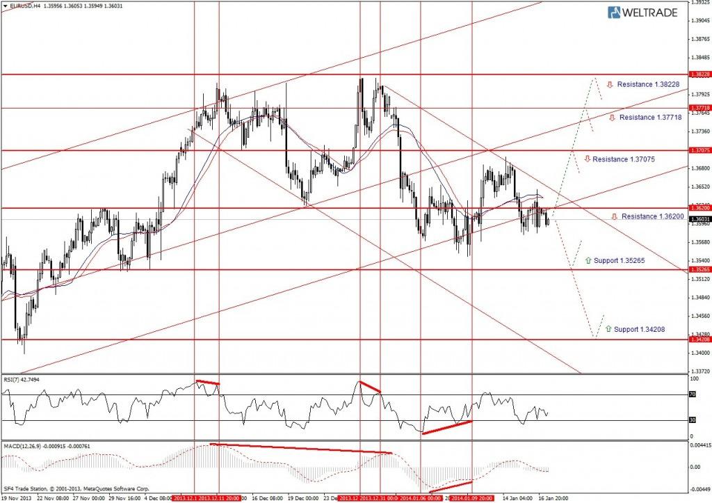 Прогноз по EUR/USD на неделю (20.01.14 - 24.01.14) - четырех часовой график (H4)