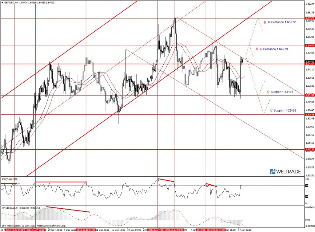 Прогноз по GBP/USD на неделю (20.01.14 - 24.01.14) - четырех часовой график (H4)