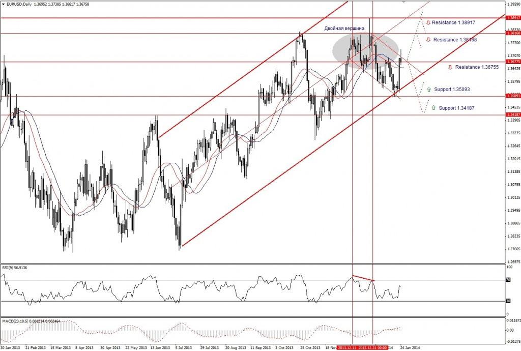 Прогноз по EUR/USD на неделю (27.01.14 - 31.01.14) - дневной график (D1)