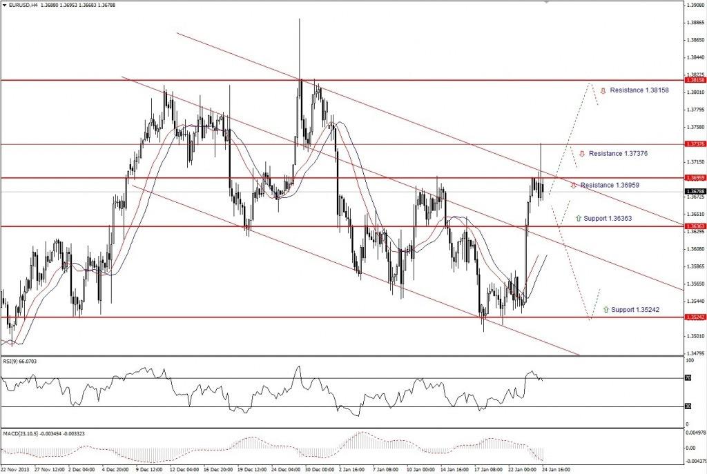 Прогноз по EUR/USD на неделю (27.01.14 - 31.01.14) - четырех часовой график (H4)