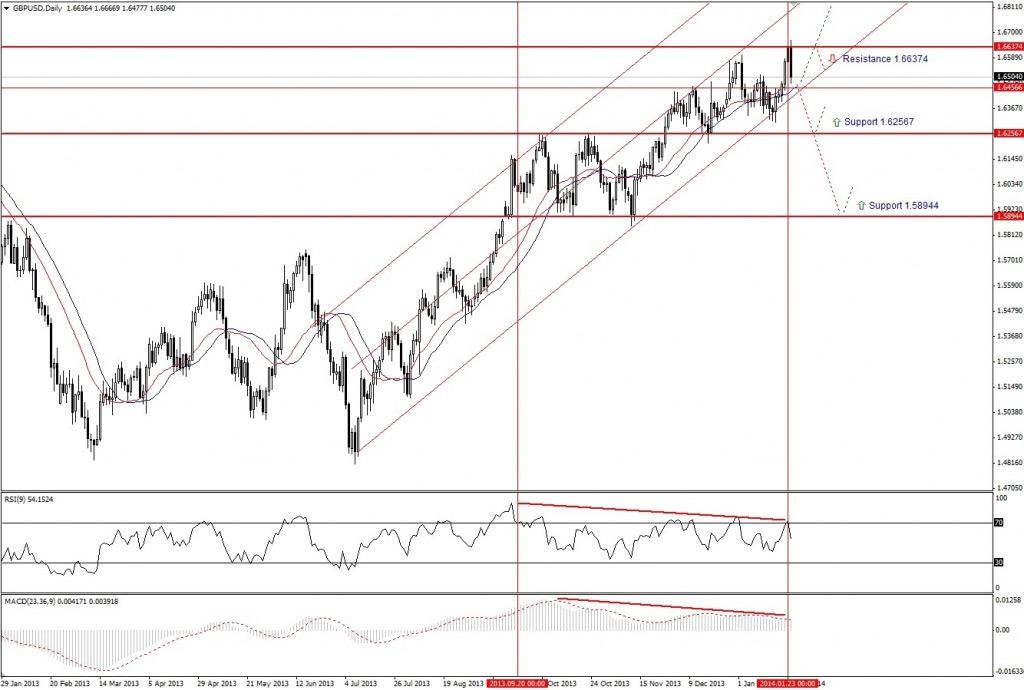 Прогноз по GBP/USD на неделю (27.01.14 - 31.01.14) - дневной график (D1)