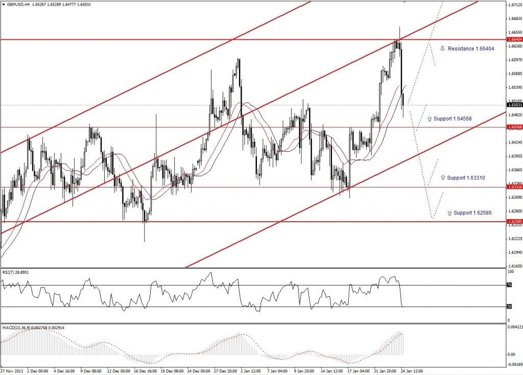 Прогноз по GBP/USD на неделю (27.01.14 - 31.01.14) - четырех часовой график (H4)