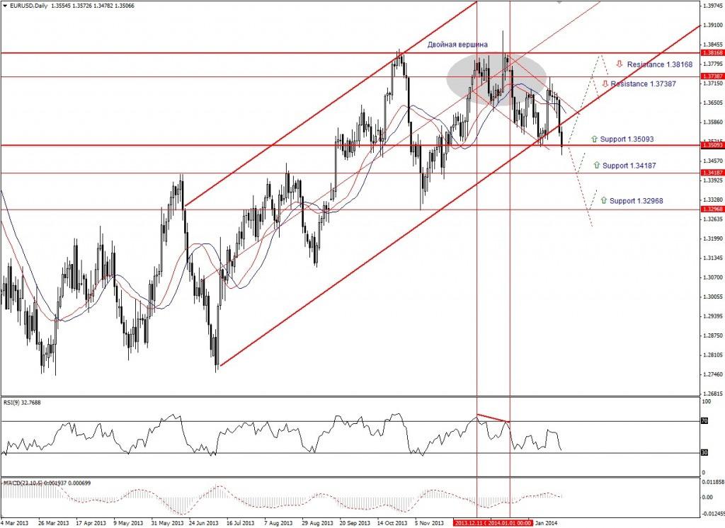 Прогноз по EUR/USD на неделю (03.02.14 - 07.02.14) - дневной график (D1)