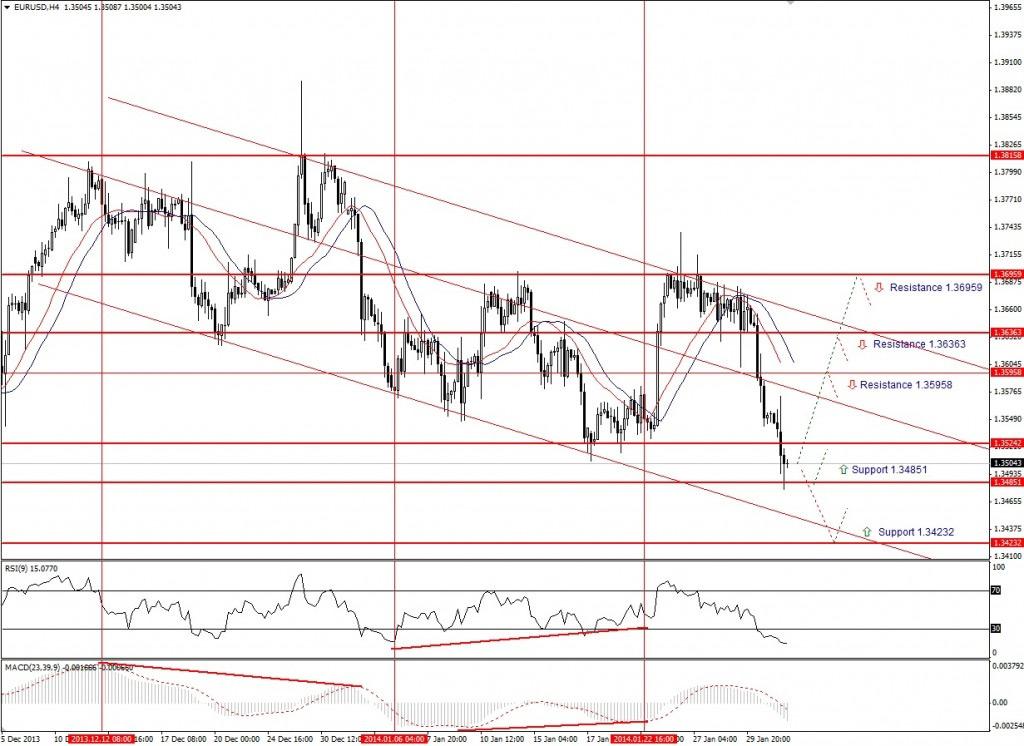 Прогноз по EUR/USD на неделю (03.02.14 - 07.02.14) - четырех часовой график (H4)