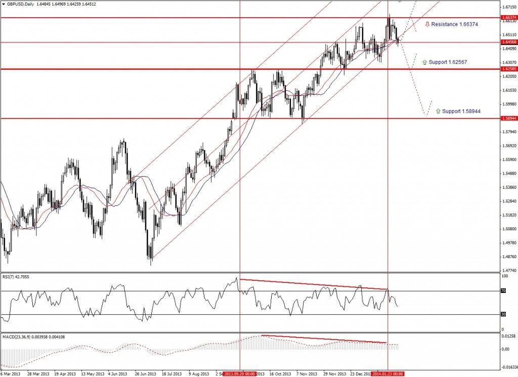 Прогноз по GBP/USD на неделю (03.02.14 - 07.02.14) - дневной график (D1)