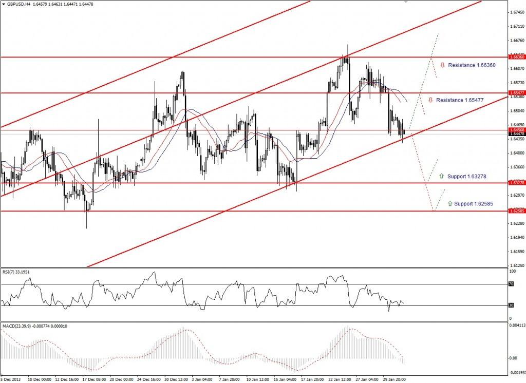 Прогноз по GBP/USD на неделю (03.02.14 - 07.02.14) - четырех часовой график (H4)