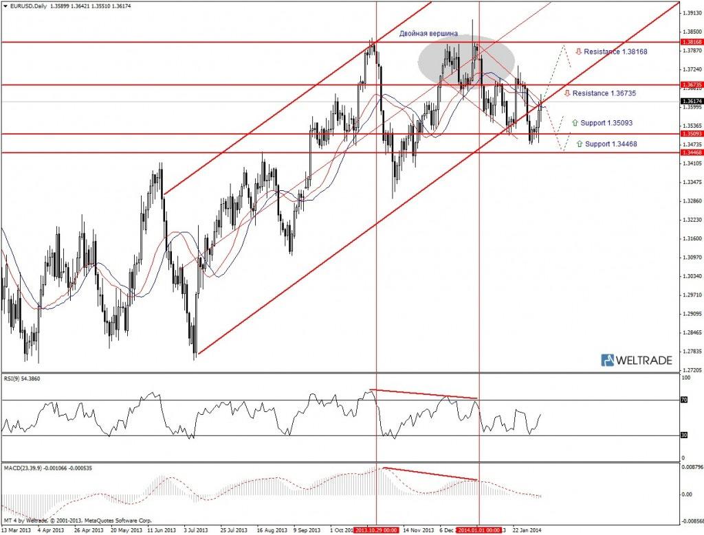 Прогноз по EUR/USD на неделю (10.02.14 - 14.02.14) - дневной график (D1)